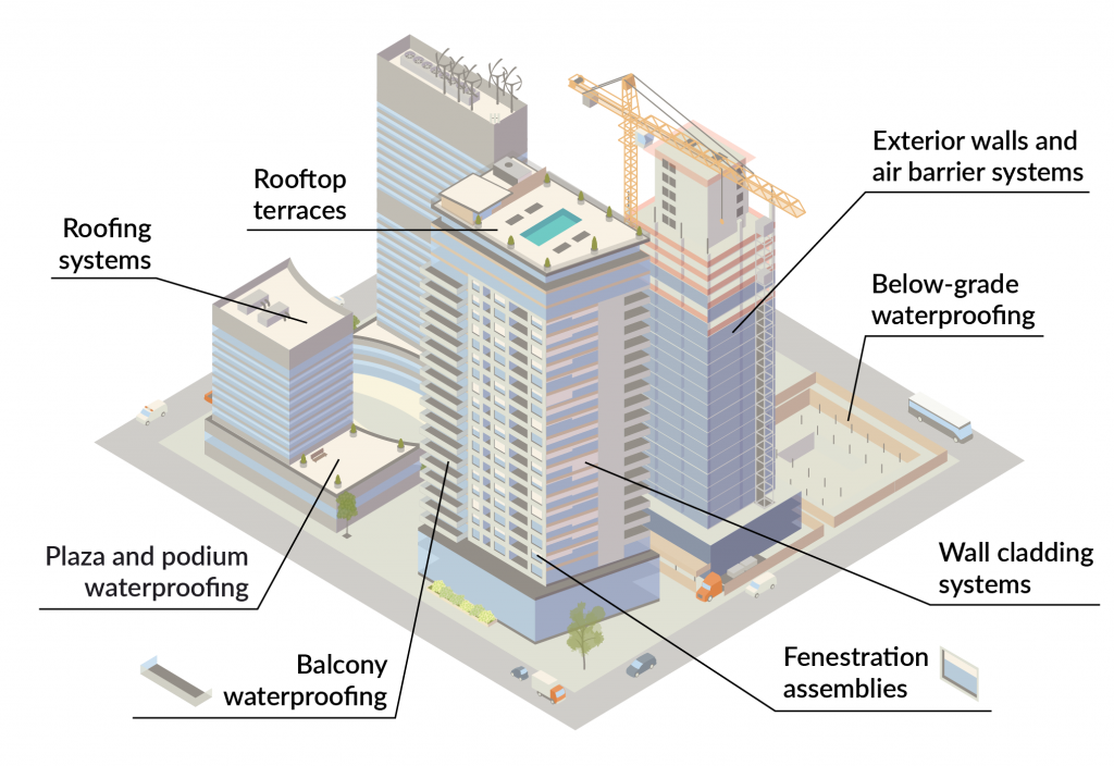 Diagram of building envelope services