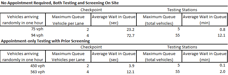 Table of testing station screening capacity